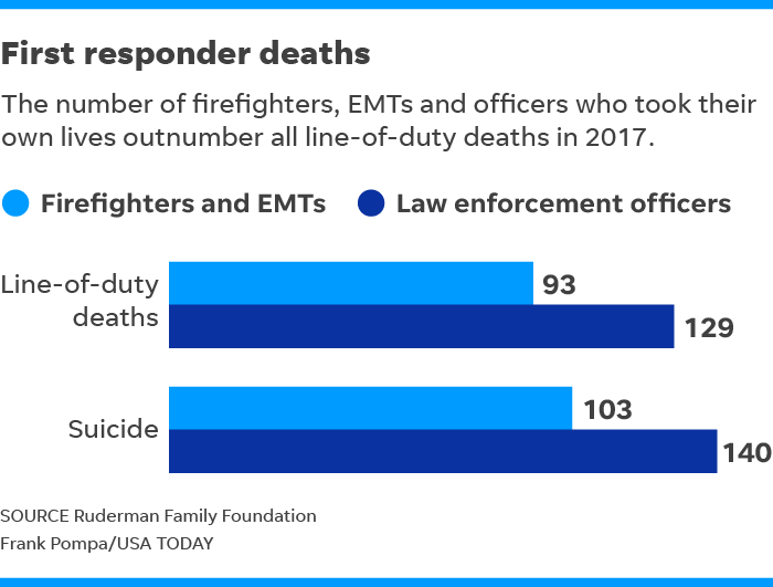 CBS 11 Interviews Fort Worth First Responders on the Impact of Major Responses