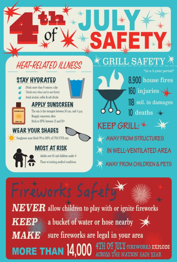 MedStar Offers Tips for a Safe July 4th Holiday